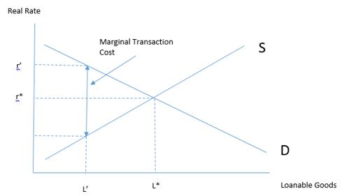 loanable goods market II