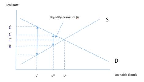 loanable goods market III