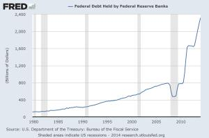 Federal debt held by fed banks