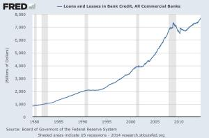 Loans and leases in bank credit, all commercial banks